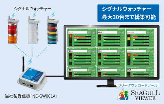 シグナルウォッチャー用稼働監視ツール Seagull Viewer 型名:SW-EW001A